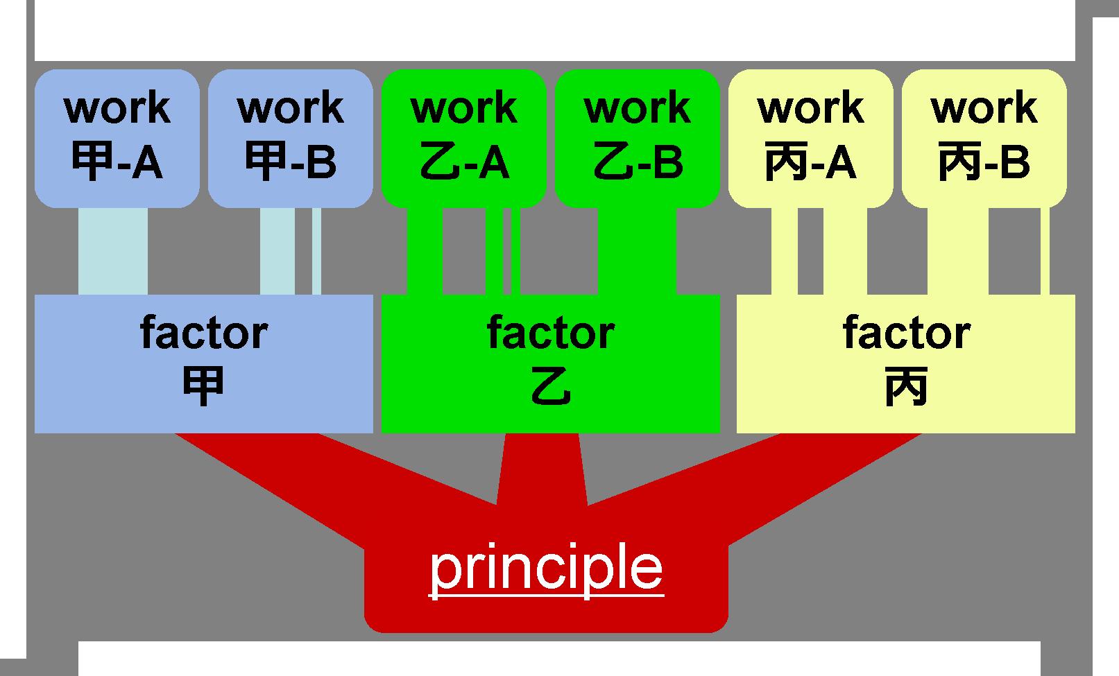 原理原則図1